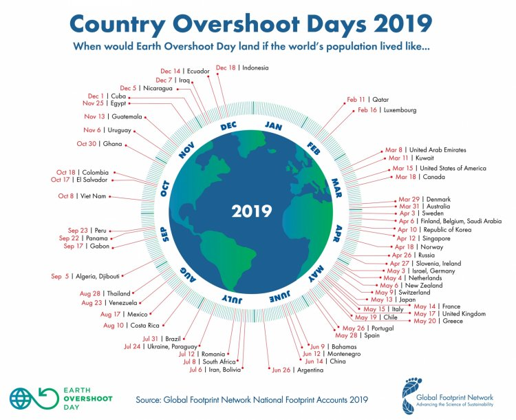 2019 Country Overshoot Days-2000